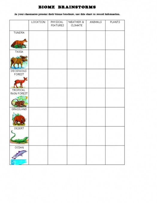 What are the worlds biomes Introduction to Biomes – Biomes of the World Worksheet